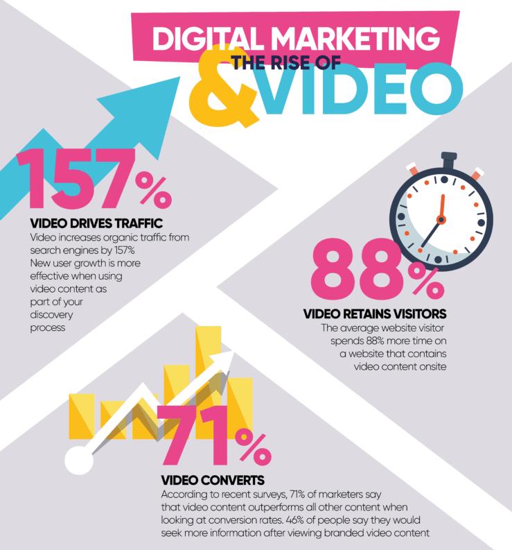 Cosa fare e cosa non fare in una video pubblicità