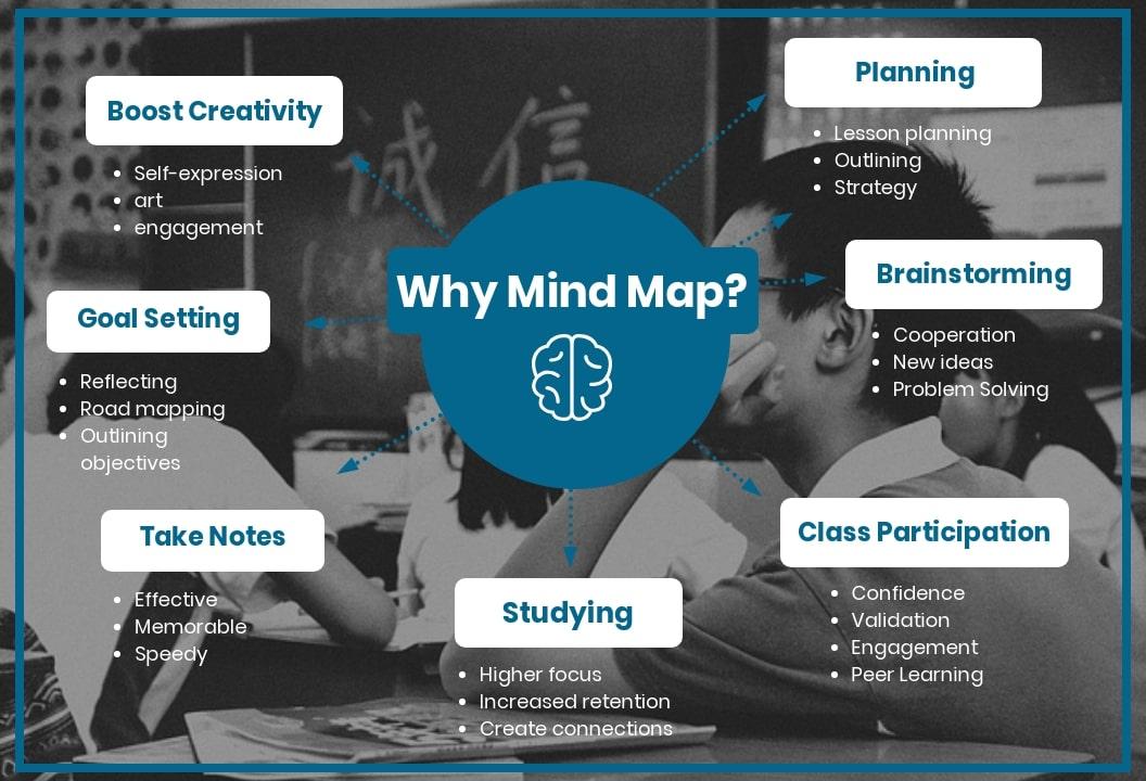 10 modi in cui una mappa concettuale migliora l'apprendimento in classe