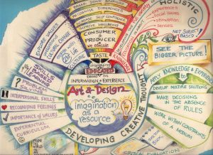 Un altro esempio di mappa concettuale