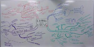 L'HIV spiegato attraverso una mappa concettuale